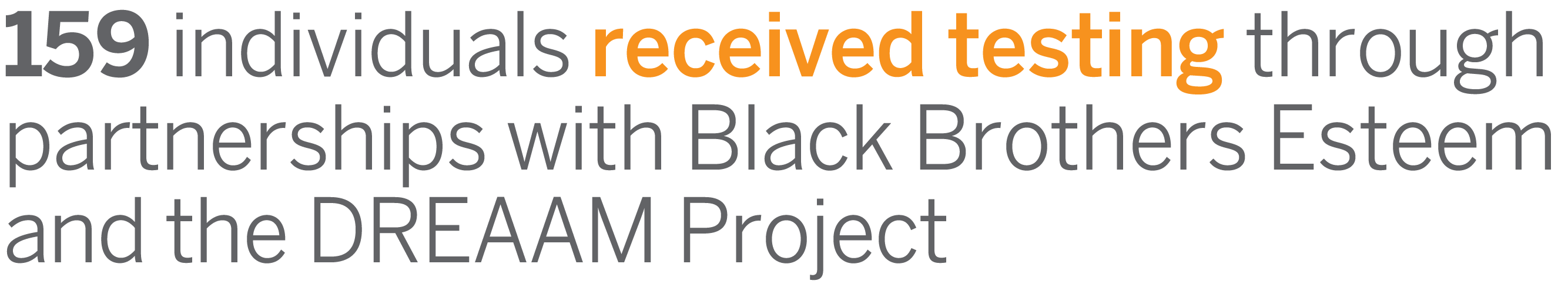 159 individuals received testing through partnerships with Black Brothers Esteem and the DREAAM Project